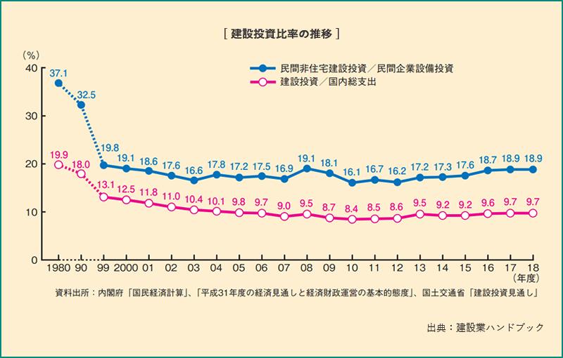 建築投資率の推移