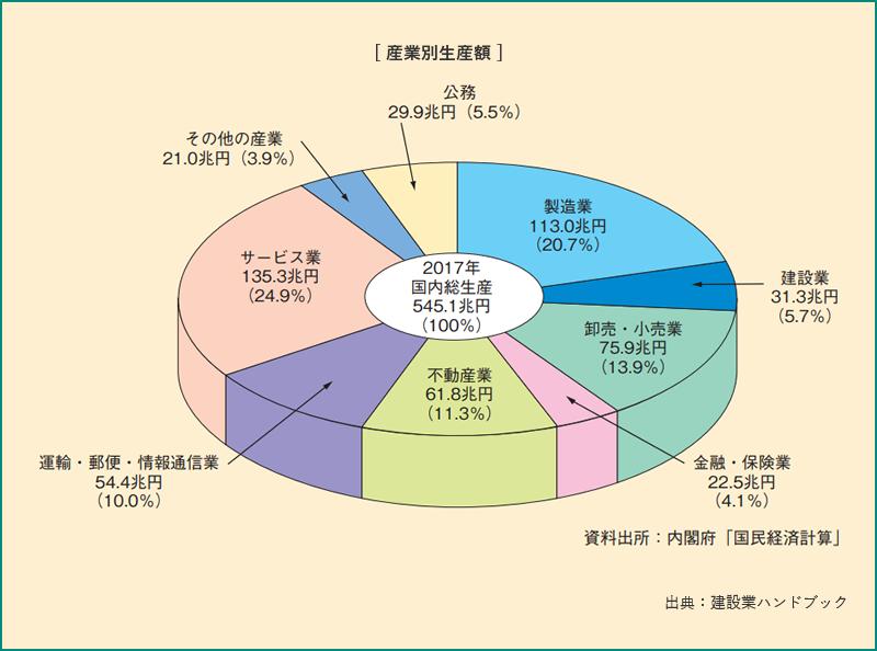 産業生産額