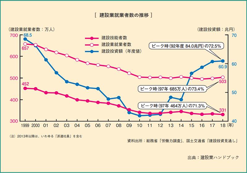 建築業就業者数の推移