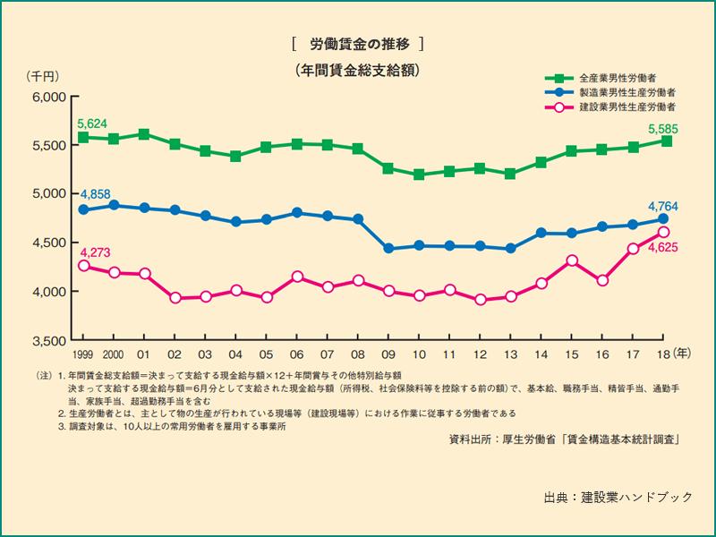 労働賃金の推移(年間賃金総支給額)