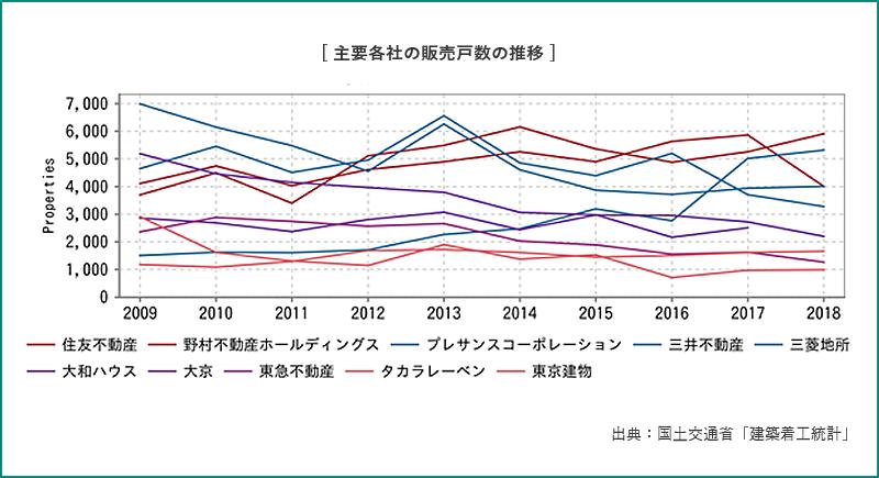 主要各社の販売戸数の推移