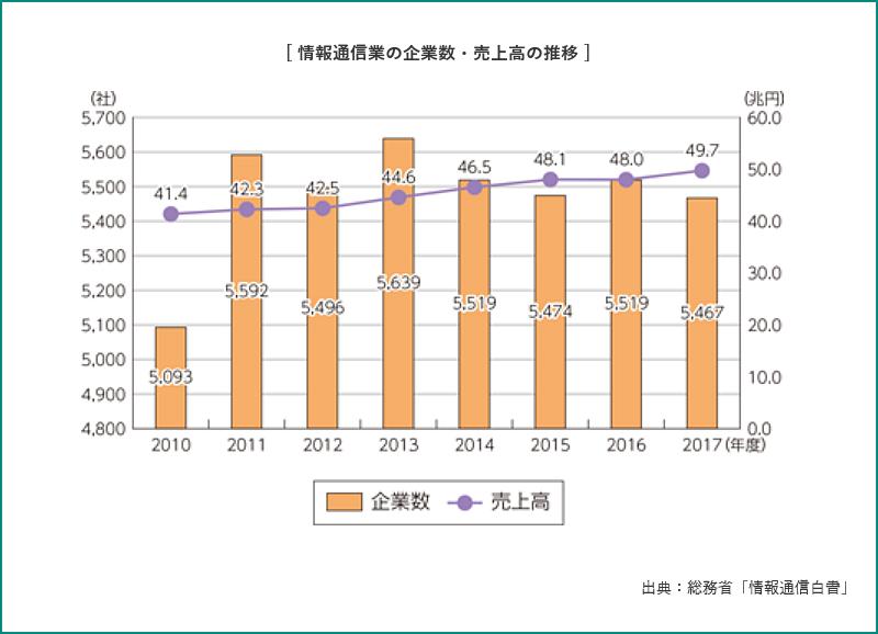 情報通信業の企業数・売上高の推移