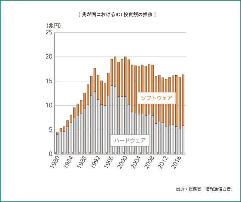 我が国におけるICT投資額の推移