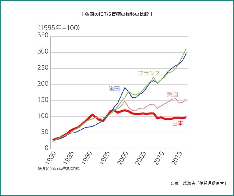各国のICT投資額の推移の比較