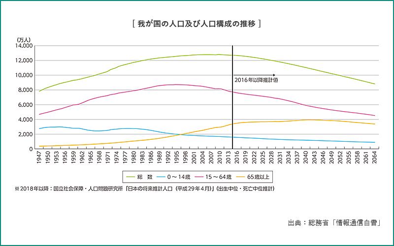 我が国の人口及び人口構成の推移