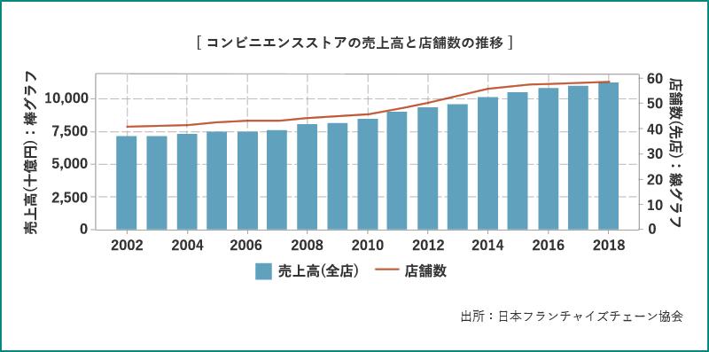 コンビニエンスストアの売上高と店舗数の推移
