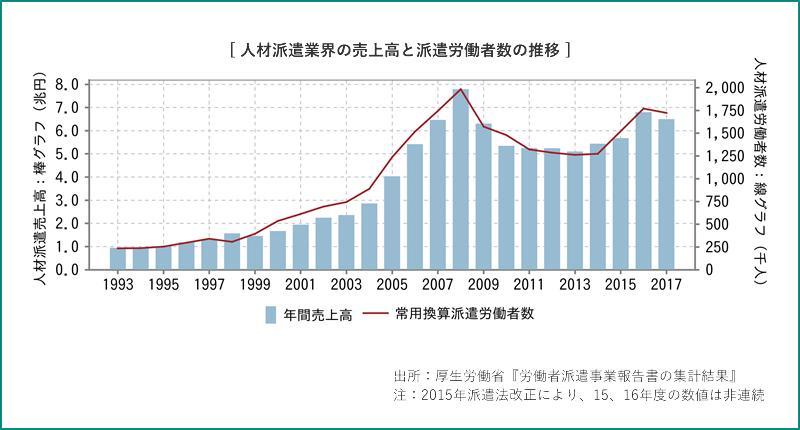 人材派遣業界の売上高と派遣労働者数の推移