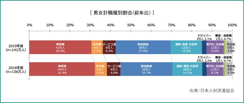 男女計職種別割合(前年比)