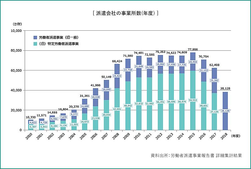 派遣会社の事業所数(年度)
