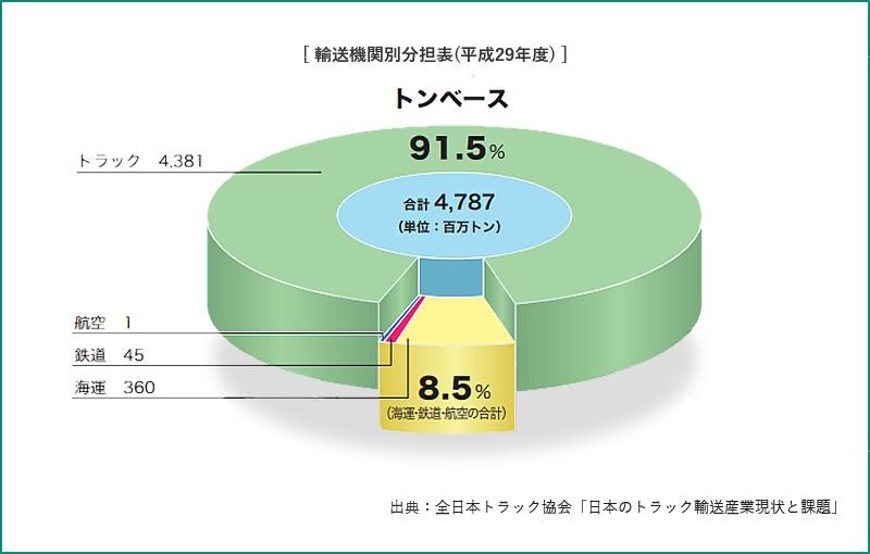輸送機関別分担表(平成29年度)