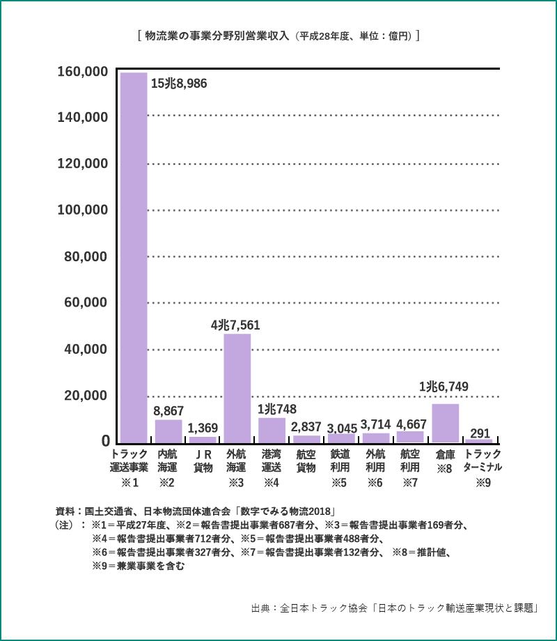 [ 物流業の事業分野別営業収入(平成28年度、単位:億円)