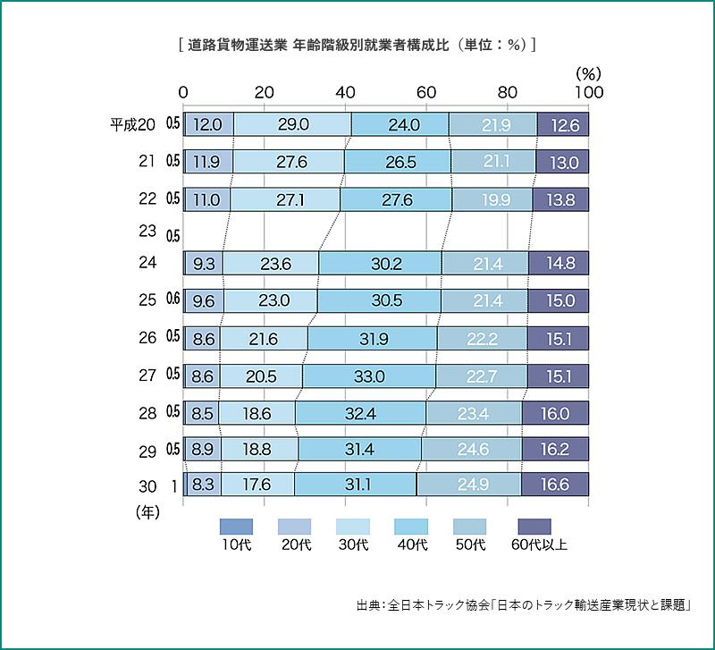 道路貨物運送業 年齢階級別就業者構成比