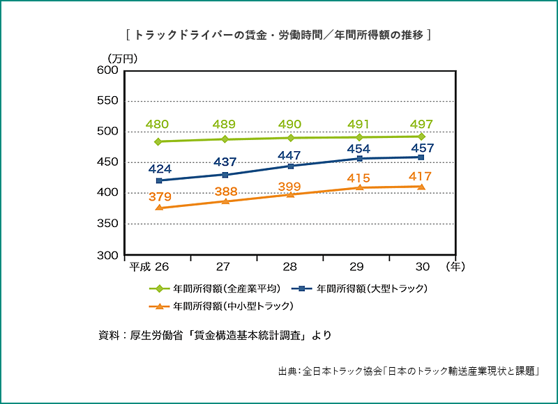 トラックドライバーの賃金・労働時間/年間所得額の推移