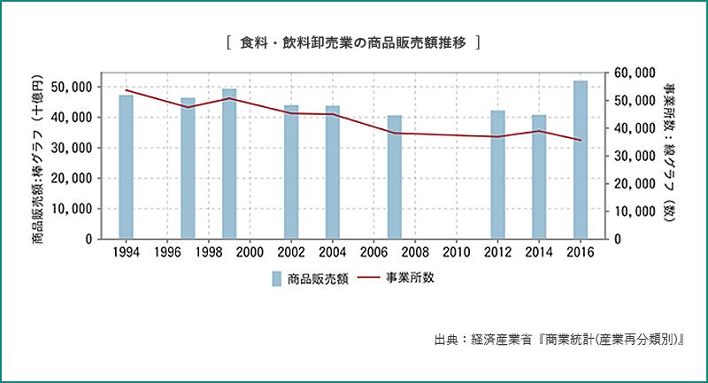 食料・飲料卸売業の商品販売額推移
