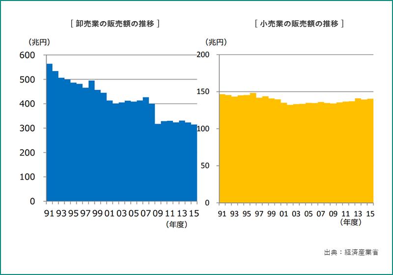 卸売業・小売業の販売額の推移